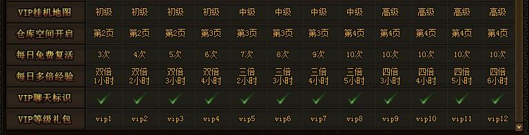 屠龙战记VIP特权